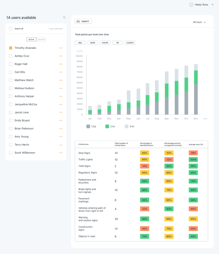Dashboard view of Drive Focus user performance